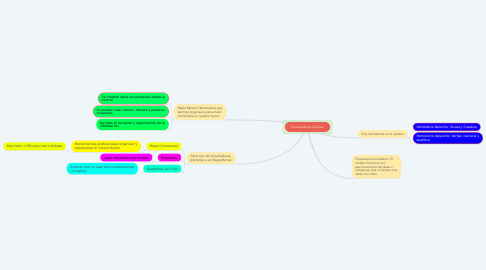 Mind Map: Visualizadores Graficos