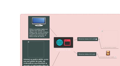 Mind Map: La Internet y la web