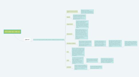 Mind Map: HISTORIA DEL DIBUJO