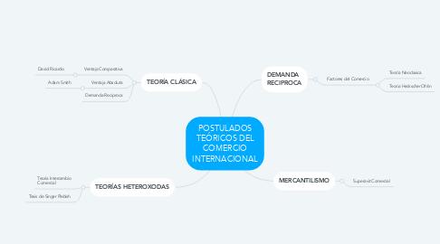 Mind Map: POSTULADOS TEÓRICOS DEL COMERCIO INTERNACIONAL