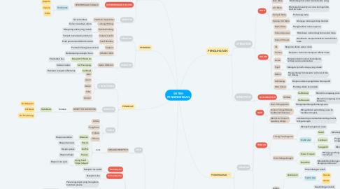 Mind Map: SISTEM PENGINDERAAN