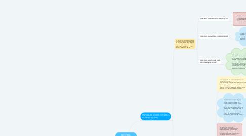 Mind Map: CONTROL ADMINISTRATIVO E INDICADORES DE GESTION