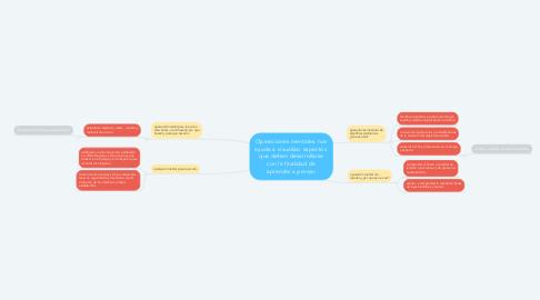 Mind Map: Operaciones mentales. nos ayuda a visualizar aspectos  que deben desarrollarse con la finalidad de aprender a pensar.