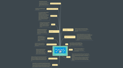 Mind Map: Amenazas Cibernéticas