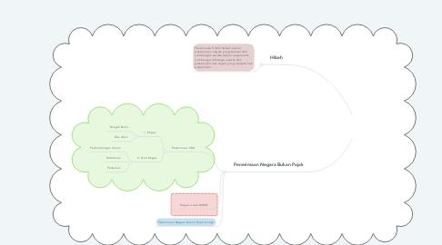 Mind Map: SUMBER PENERIMAAN PEMERINTAH PUSAT