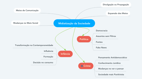 Mind Map: Midiatização da Sociedade