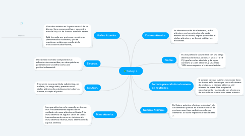 Mind Map: Trabajo 4.