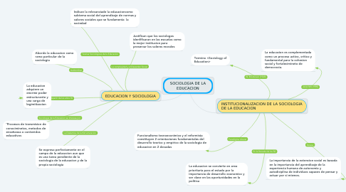 Mind Map: SOCIOLOGIA DE LA EDUCACION