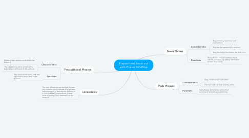 Mind Map: Prepositional, Noun and Verb Phrases MindMap