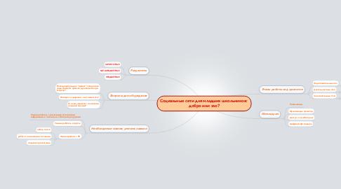 Mind Map: Социальные сети для младших школьников:  добро или зло?