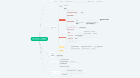 Mind Map: Карта продукта — ХлыновГрад Who? When? Why? Where? What? (1)