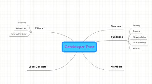 Mind Map: Gatekeeper Trust