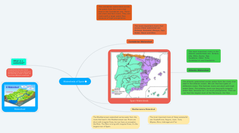 Mind Map: Watersheds of Spain