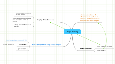 Mind Map: drupal theming