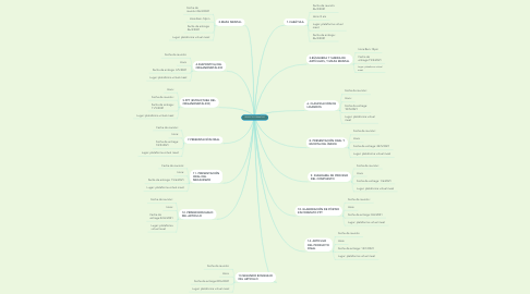 Mind Map: PROYECTO FORMATIVO