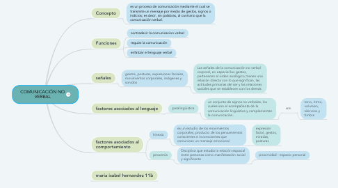 Mind Map: COMUNICACIÓN NO VERBAL