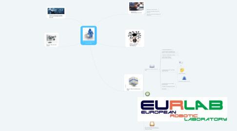 Mind Map: CPI1-Accompagnement Personnalisé