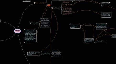 Mind Map: Relationship Culture