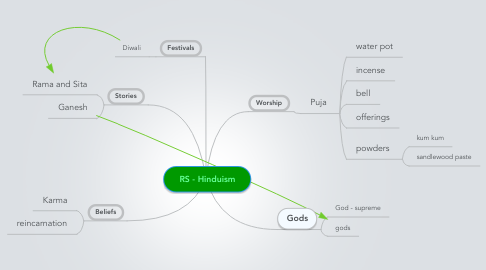 Mind Map: RS - Hinduism