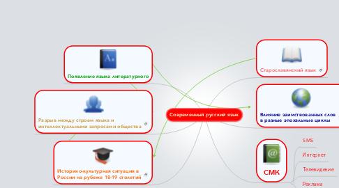 Mind Map: Современный русский язык