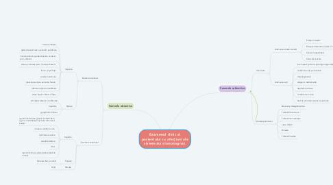 Mind Map: Examenul clinic al pacientului cu afecțiuni ale sistemului stomatognat.
