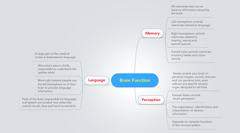 Mind Map: Brain Function