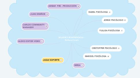 Mind Map: MUJERES ROMPIENDOLA - Barbara Coach
