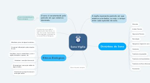 Mind Map: Sono-Vigília