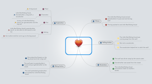 Mind Map: Little Red Riding Hood Group 2