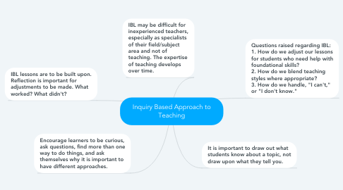Mind Map: Inquiry Based Approach to Teaching