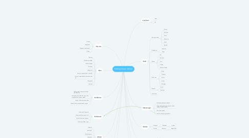 Mind Map: Siddiq Umaro Adnan