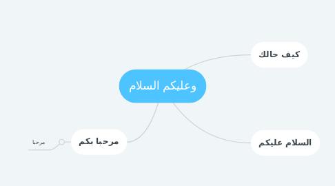 Mind Map: وعليكم السلام