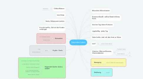 Mind Map: Gesundes Leben