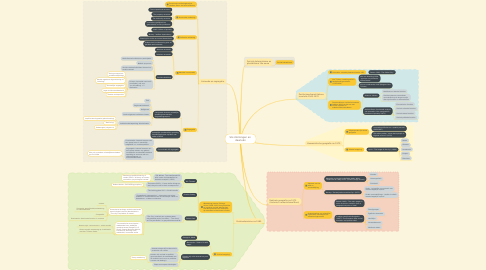 Mind Map: SG stromingen en  deorieën