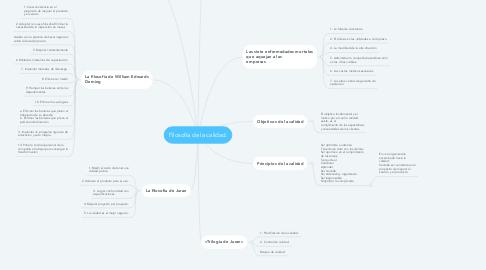 Mind Map: Filosofía de la calidad.
