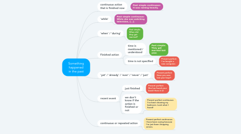 Mind Map: Something happened in the past