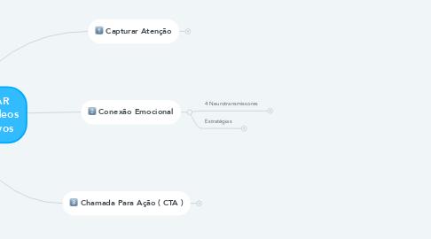 Mind Map: Estrutura Para CRIAR POSTS / Stories / Vídeos Altamente Persuasivos