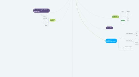 Mind Map: Portal PPL