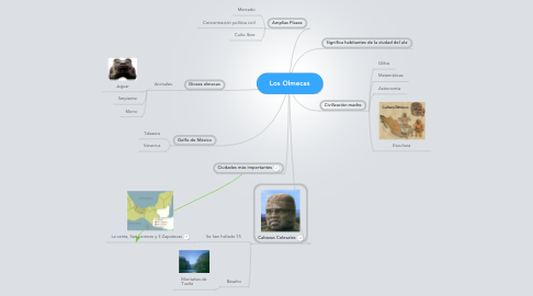 Mind Map: Los Olmecas