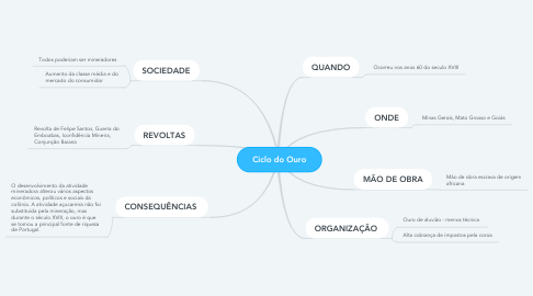 Mind Map: Ciclo do Ouro
