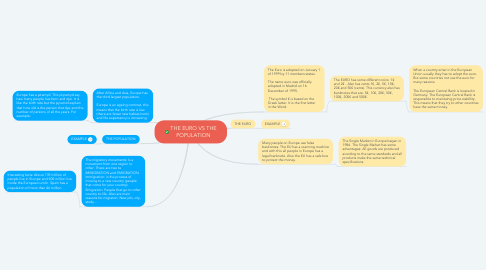 Mind Map: THE EURO VS THE POPULATION
