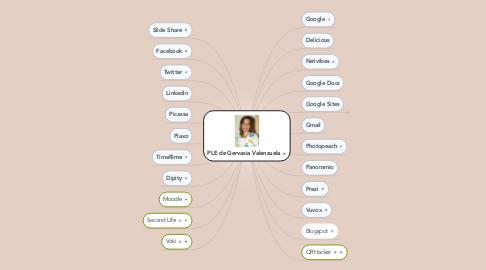 Mind Map: PLE de Gervasia Valenzuela