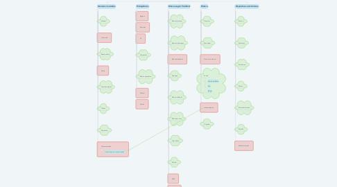Mind Map: Comunicación audiovisual