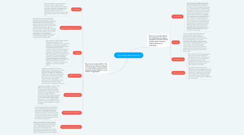 Mind Map: Key media effects theories
