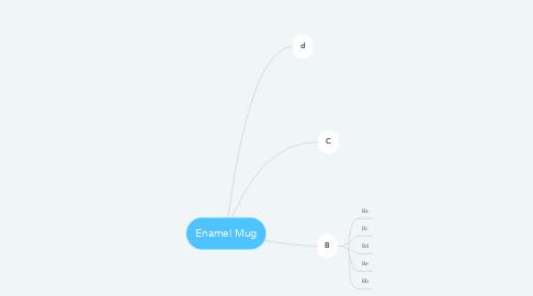 Mind Map: Enamel Mug