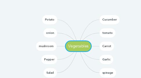 Mind Map: Vegetables