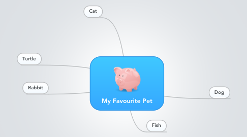Mind Map: My Favourite Pet