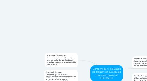 Mind Map: Como mudar o resultado de alguém da sua equipe com uma conversa? FEEDBACK
