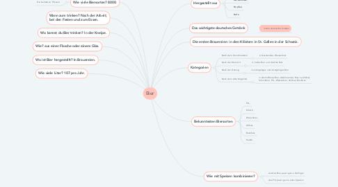 Mind Map: Bier