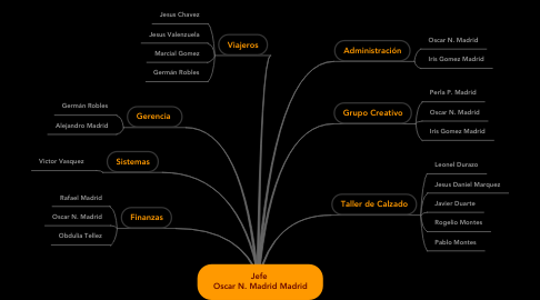 Mind Map: Jefe  Oscar N. Madrid Madrid